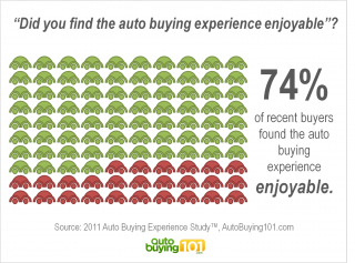 74% found the auto buying experience enjoyable