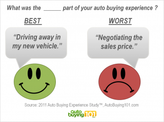What was the best and worst part of your auto buying experience?